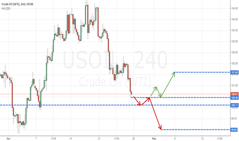 USOIL: My View on Crude Oil (USOIL)