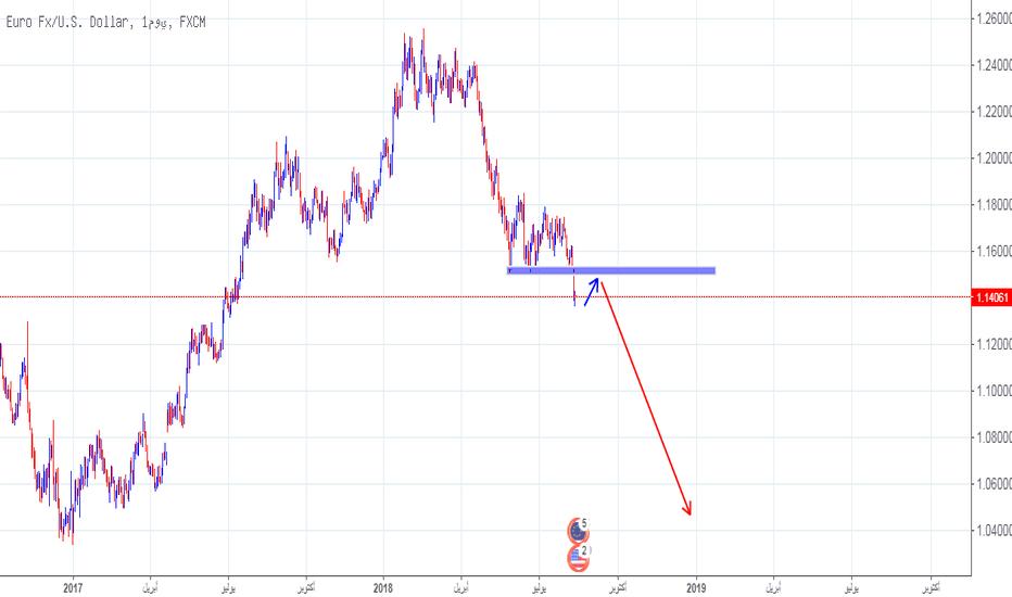 EURUSD: الزعيم اي اليورو دولار نحت ضغط بيعي