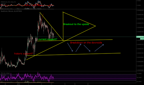 RDDBTC: An attempted chart from someone who isn't very experienced