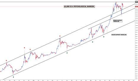 BTCUSD: Bitcoin - Price Structure