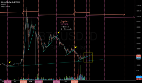 BTCUSD: Jupiter/Saturn shifts and Bitcoin, lol but srsly