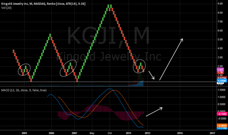 KGJI: Double down here or repeating the past?
