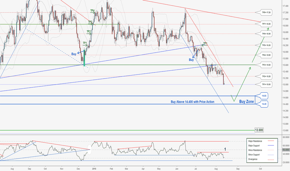 XAGUSD: There is a trading opportunity to buy in silver