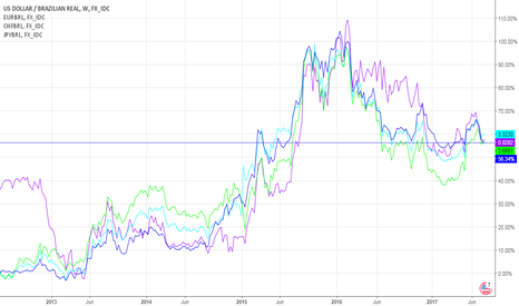 USDBRL: BRL: CAPITAL IS FLOWING TO THE BRAZILIAN ECONOMY IN LONG-TERM