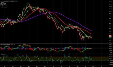 DXY: USD Dollar Index & BTC :: Bull Traps with Bear Traps Inside!