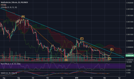 MAIDBTC: MAIDBTC retests the support and is ready for a moon ride
