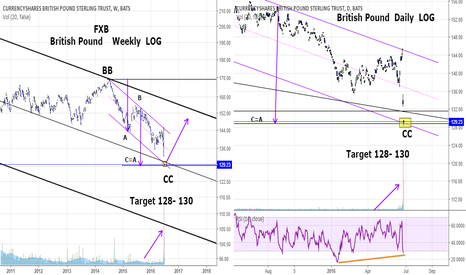 FXB: FXB: Target hit. Will we get the bounce?