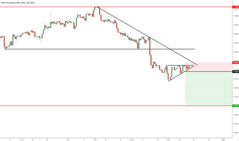 GBPAUD: Bearish Pennant - GBPAUD - 4H - SHORT