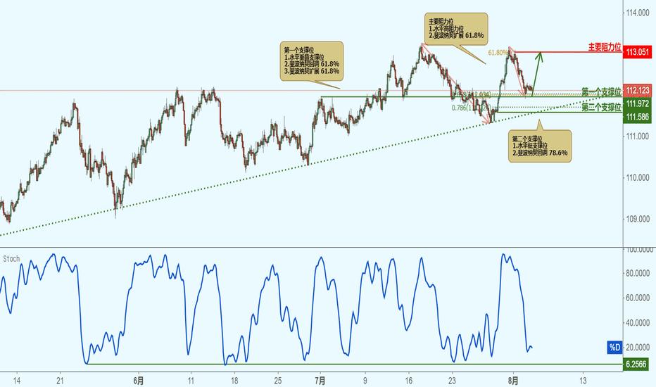 CHFJPY: CHFJPY 瑞郎兑日元-接近支撑位,反弹上涨!