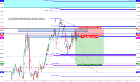 GBPNZD: GN Price action fib short