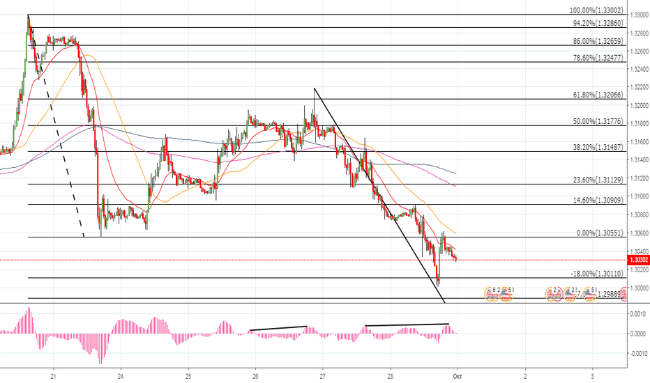 GBPUSD: фунт/доллар
