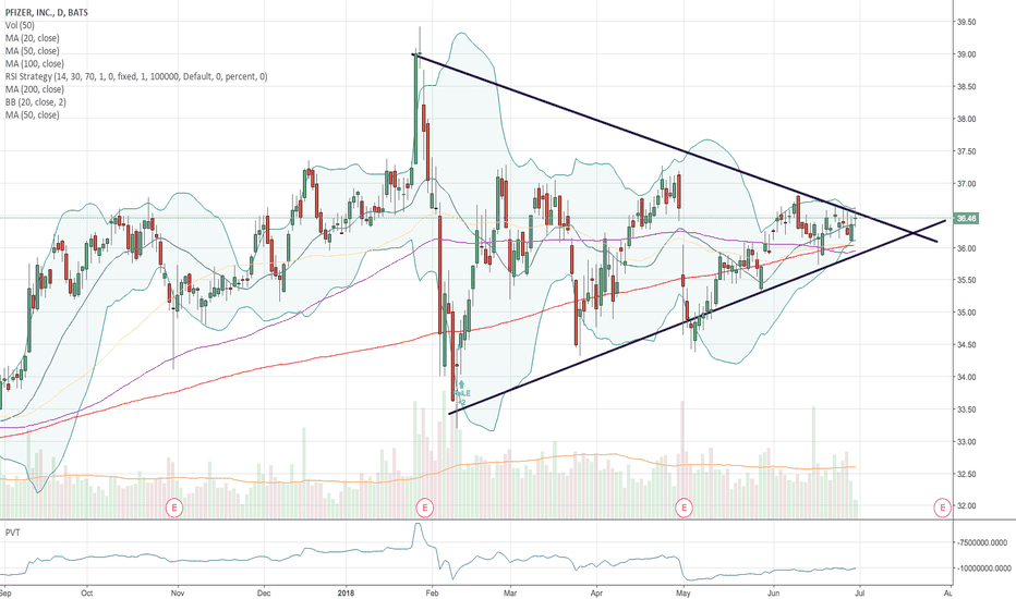 PFE: PFE in a double wedge move
