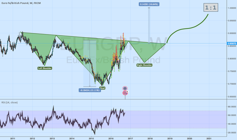 EURGBP: EURGBP 4 years projection (not a signal)