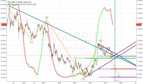 XAGGBP: silver going down