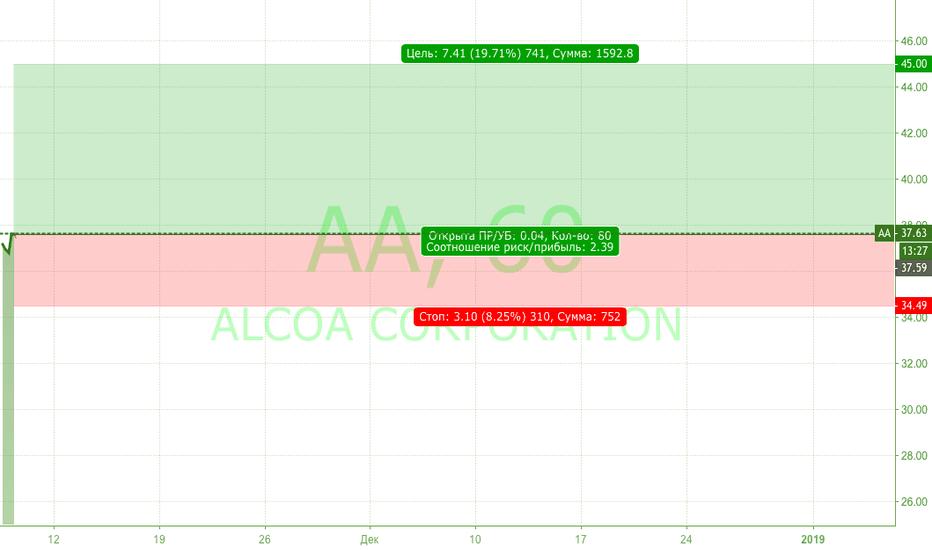 AA: Alcoa и Китай неразрывны. ПОТЕНЦИАЛ РОСТА 19,70%