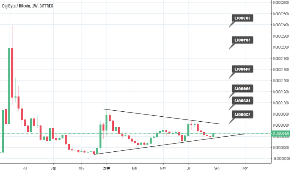 DGBBTC: DGB next with 800% possible returns