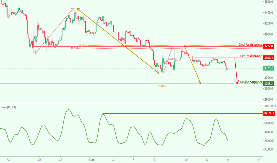 BTCUSD: BTCUSD reversed off resistance, potential for further drop!