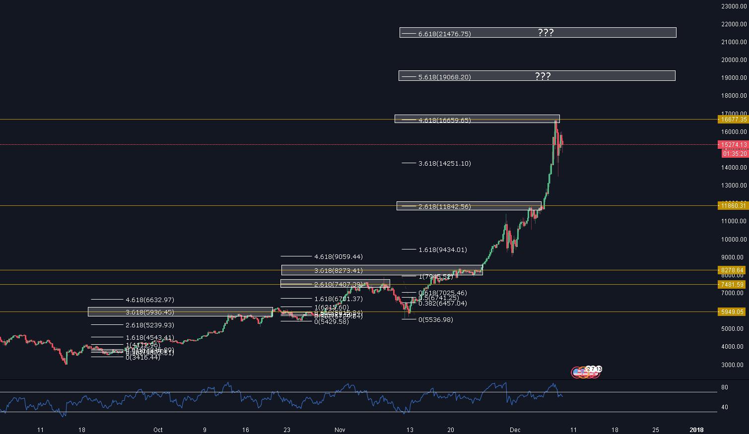 BTCUSD Bitcoin's next price move?