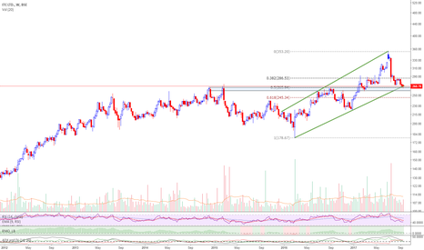 ITC: ITC-near Imporatnt Fib support , trendline support and many more