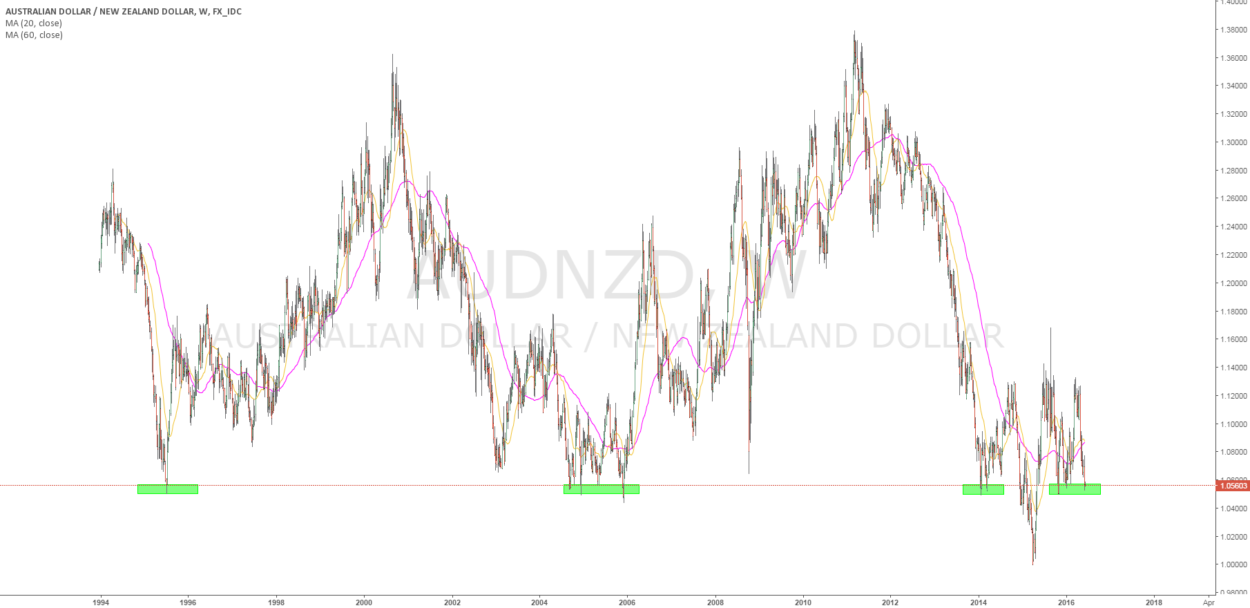audnzd at 1.05 level last 20 year