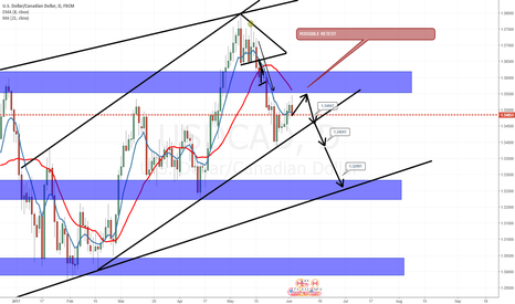 USDCAD: usd cad, breakdown for this week , LETS GET PIPS