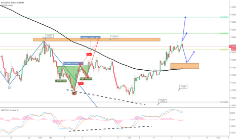 EURUSD: [UK session] Euro hit 1.1830, End of Rebound ?
