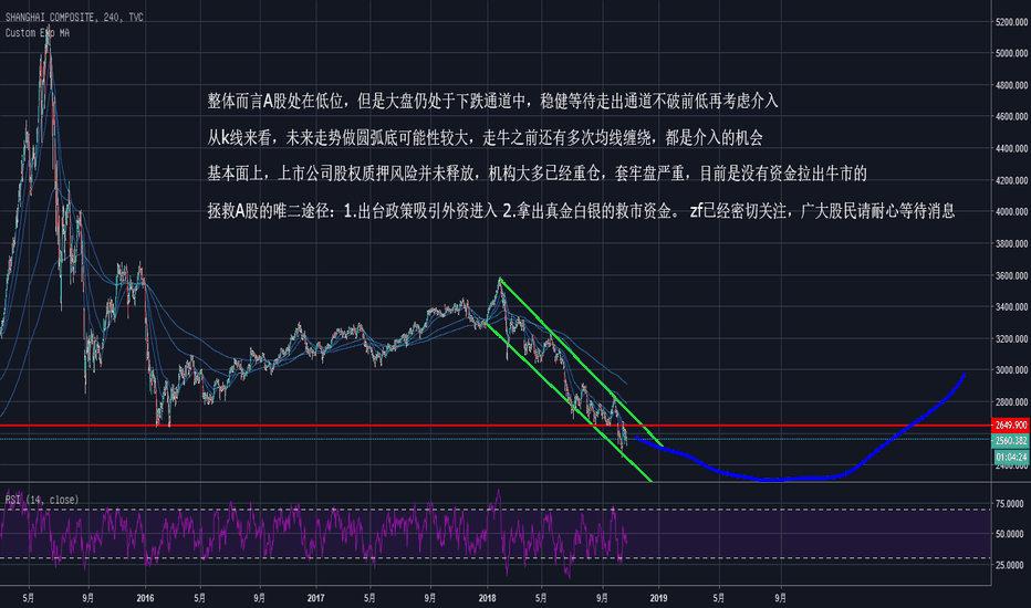SHCOMP: A股中长期走势分析