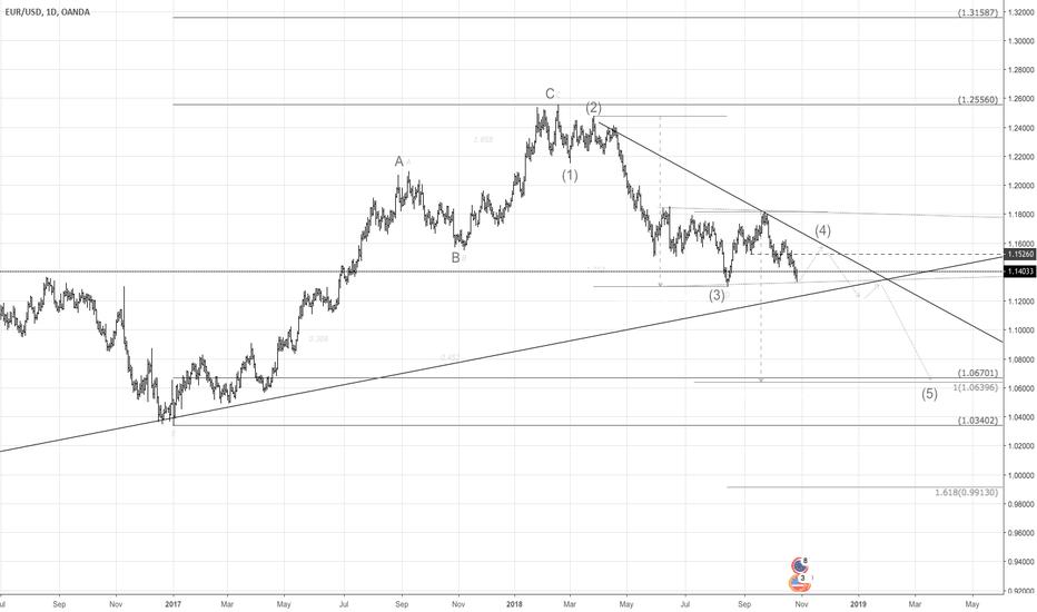 EURUSD: Is $EURUSD Ready To Fill The Gap?