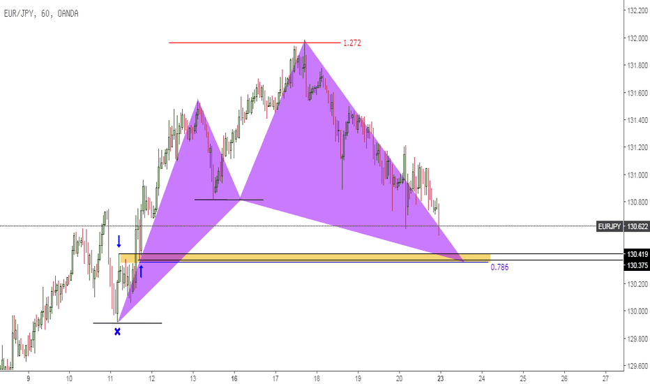 EURJPY: EURJPY Bullish Gartley