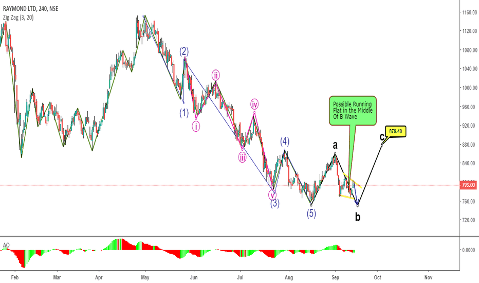 RAYMOND: Simple way of Using Trading view for Wave Count