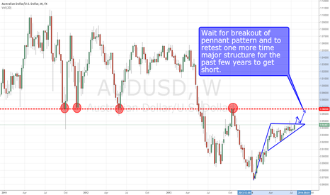 AUDUSD: AUD/USD short opportunity at major structure