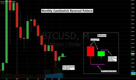 BTCUSD: Monthly Bitcoin Bullish Candlestick Reversal