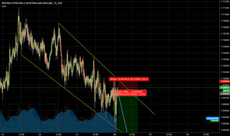 GBPAUD: Pound trend still looks down