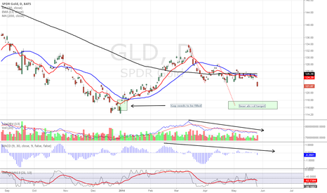 GLD: No love for the yellow stuff - GLD breaking down, again...