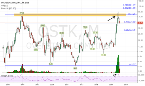 OSTK: it is testing 0.618 Fibonacci. Earnings release are due tomorrow