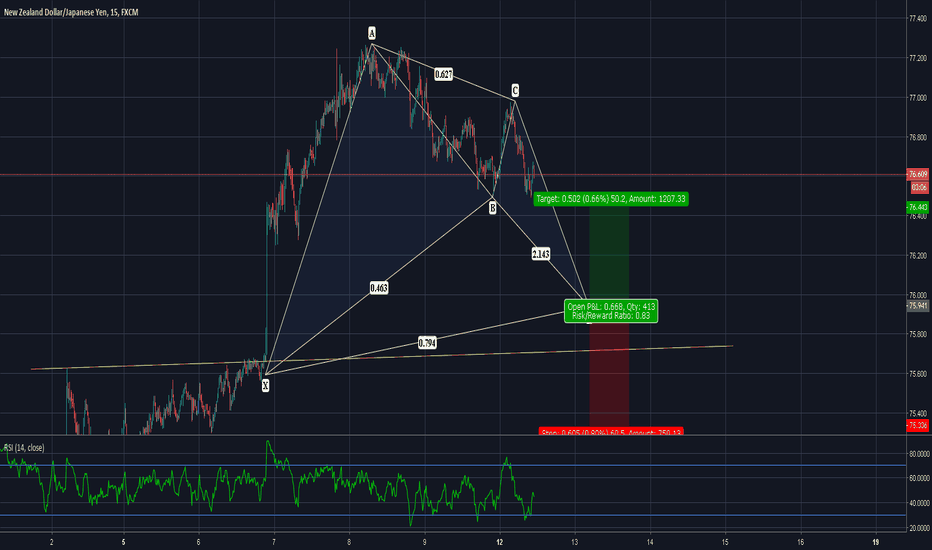 NZDJPY: GREAT TRADE ON THE NZDJPY