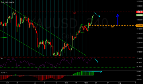 XAUUSD: Gold Weekly Outlook 24-28 July