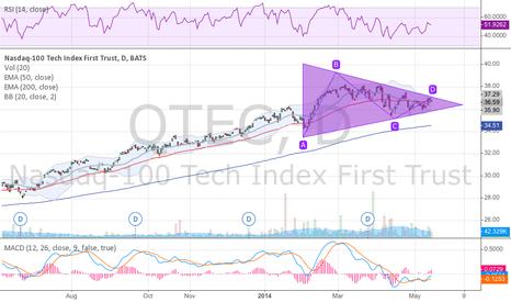 QTEC: NASDAQ looking better