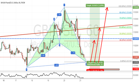 GBPUSD: WAITING FOR THE CYPHER