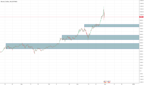 BTCUSD: Three levels where to buy BTC (December - January)