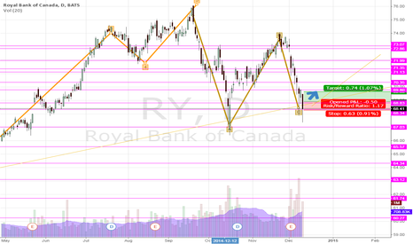 RY: RY, I am thinking of going LONG here