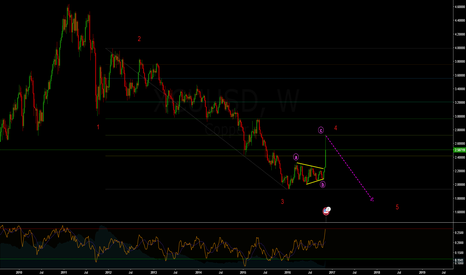XCUUSD: Possible COPPER structure