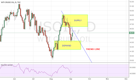 USOIL: WTI CRUDE OIL?