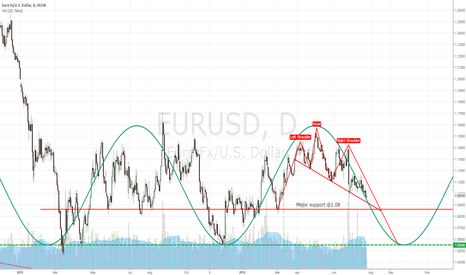 EURUSD: eurusd technical analysis combined with some fundamentals !!!