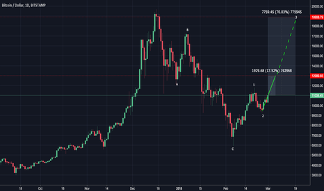 BTCUSD: Bitcoin - 70% profit is possible