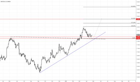 GBPCAD: GBP\CAD long opportunity