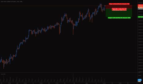 ES1!: S&P short