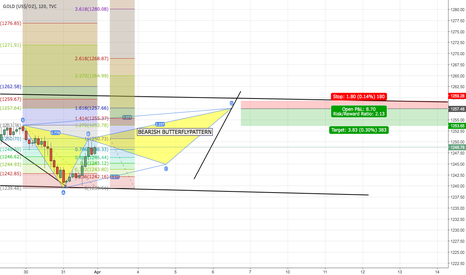 GOLD: HYPOTETICAL FORECAST (2)