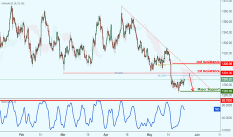 XAUUSD: XAUUSD approaching resistance, potential drop!