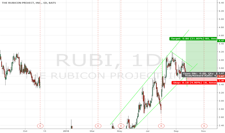 RUBI: RUBI with complex pullback sitting on the support line